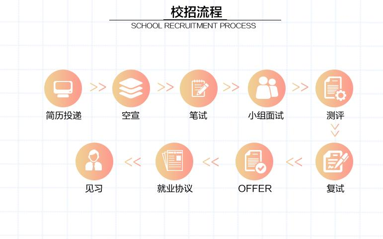 校招流程.jpg